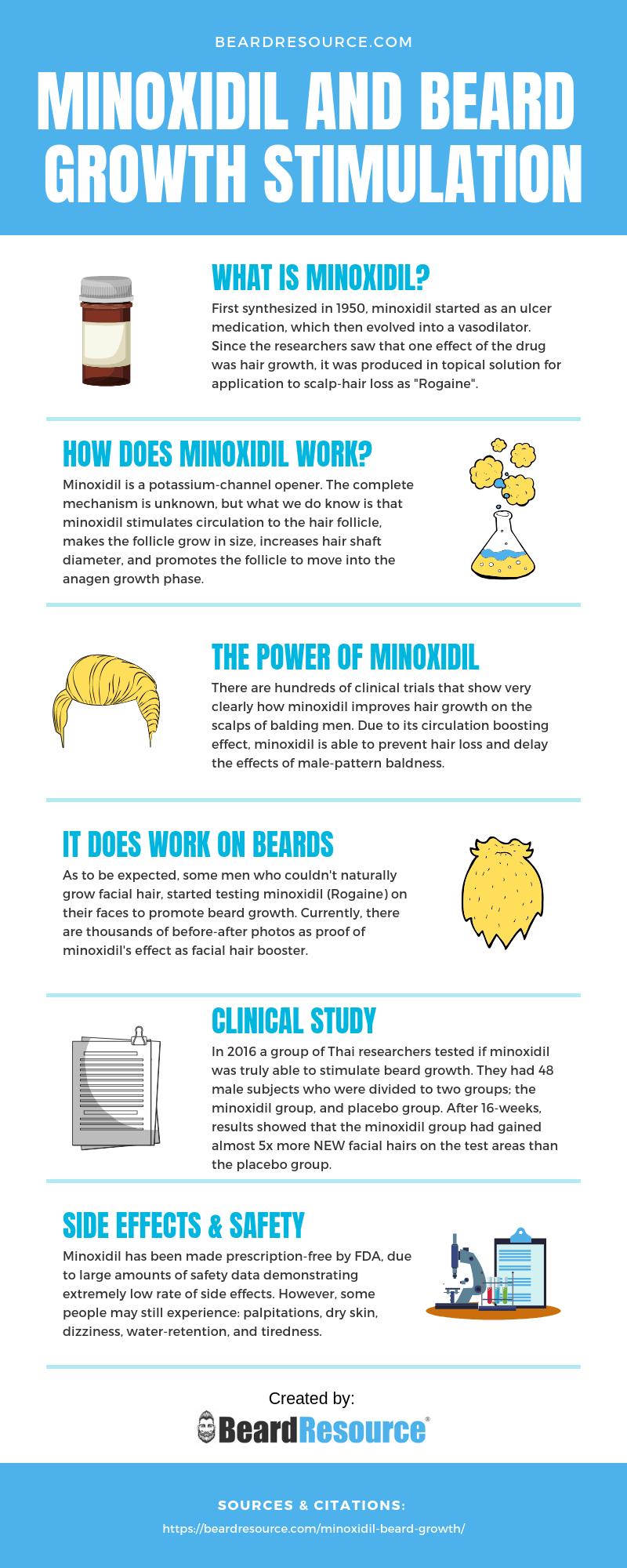minoxidil beard infographic