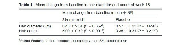 results from a minoxidil beard growth study