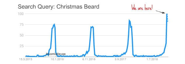 google trends for christmas beard