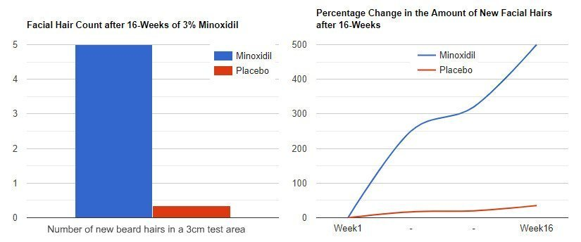 graphs from minoxidil beard study