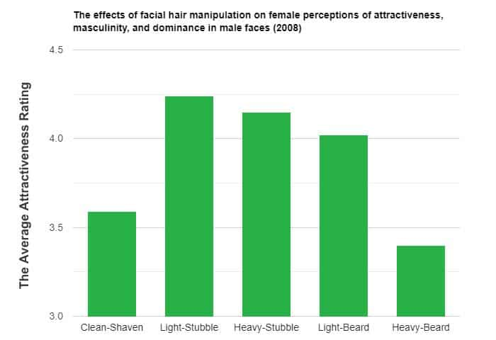 average attractiveness of facial hair graph