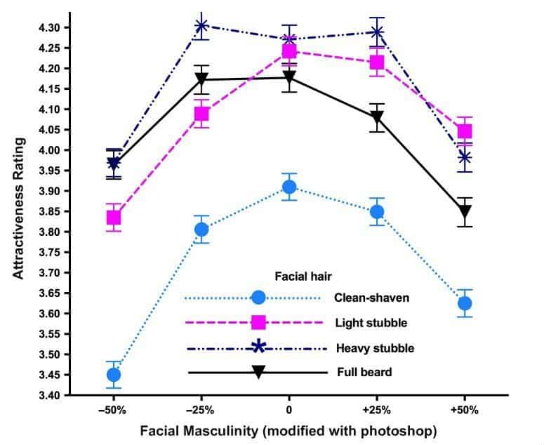 facial hair styles and perceived attractiveness
